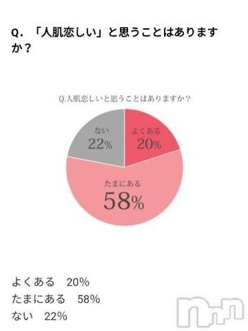 新潟メンズエステ癒々(ユユ) あず(38)の2019年9月14日写メブログ「あてはまる?!」