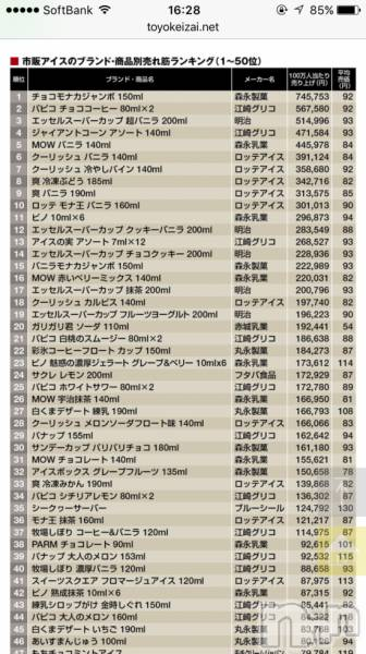 新潟駅前メンズエステoneness(ワンネス) 山野井 つぼみの8月5日写メブログ「アイス売れ筋ランキング」