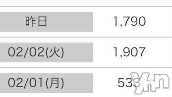 甲府ソープ オレンジハウス いずみ(19)の2月4日写メブログ「脅威のアクセス数 ??」